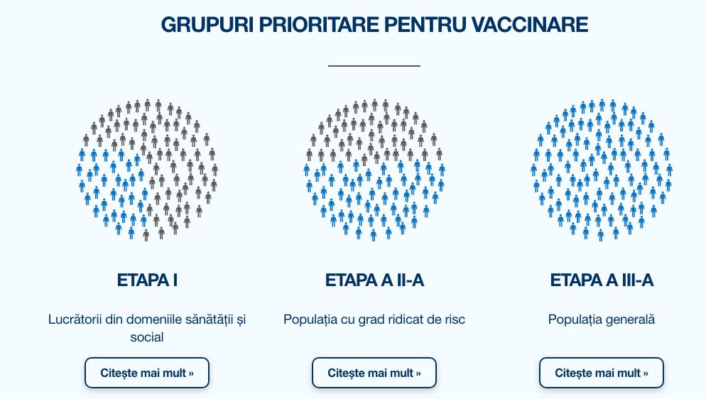 grupuri prioritare pentru vaccinare