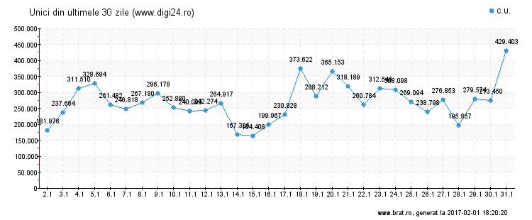 Statistica vizitatori unici digi24.ro in ultimele 30 de zile